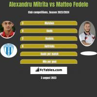 Alexandru Mitrita vs Matteo Fedele h2h player stats