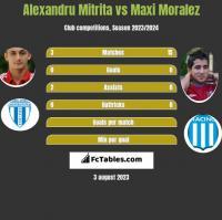 Alexandru Mitrita vs Maxi Moralez h2h player stats