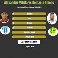 Alexandru Mitrita vs Nemanja Nikolic h2h player stats