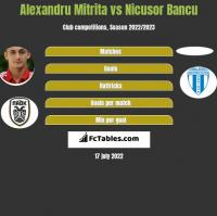 Alexandru Mitrita vs Nicusor Bancu h2h player stats