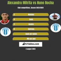 Alexandru Mitrita vs Nuno Rocha h2h player stats