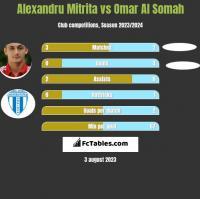 Alexandru Mitrita vs Omar Al Somah h2h player stats
