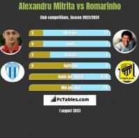 Alexandru Mitrita vs Romarinho h2h player stats