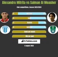 Alexandru Mitrita vs Salman Al Moasher h2h player stats
