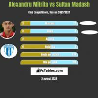 Alexandru Mitrita vs Sultan Madash h2h player stats