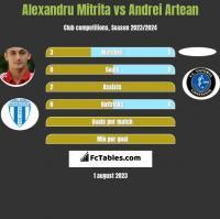 Alexandru Mitrita vs Andrei Artean h2h player stats
