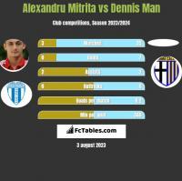 Alexandru Mitrita vs Dennis Man h2h player stats