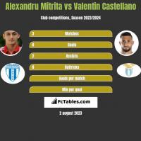 Alexandru Mitrita vs Valentin Castellano h2h player stats