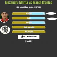 Alexandru Mitrita vs Brandt Bronico h2h player stats