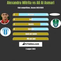 Alexandru Mitrita vs Ali Al Asmari h2h player stats