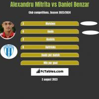 Alexandru Mitrita vs Daniel Benzar h2h player stats