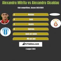 Alexandru Mitrita vs Alexandru Cicaldau h2h player stats