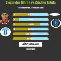 Alexandru Mitrita vs Cristian Baluta h2h player stats
