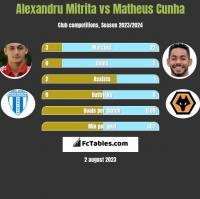 Alexandru Mitrita vs Matheus Cunha h2h player stats