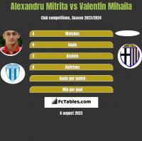 Alexandru Mitrita vs Valentin Mihaila h2h player stats