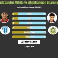 Alexandru Mitrita vs Abdulrahman Ghareeb h2h player stats