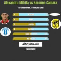 Alexandru Mitrita vs Haroune Camara h2h player stats