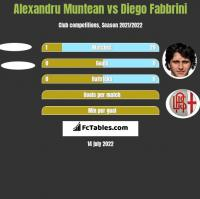 Alexandru Muntean vs Diego Fabbrini h2h player stats