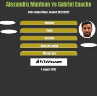Alexandru Muntean vs Gabriel Enache h2h player stats