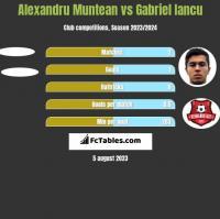 Alexandru Muntean vs Gabriel Iancu h2h player stats