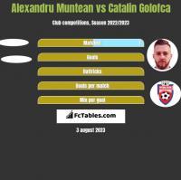 Alexandru Muntean vs Catalin Golofca h2h player stats