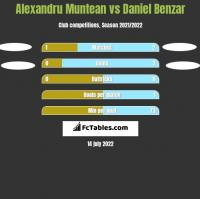 Alexandru Muntean vs Daniel Benzar h2h player stats