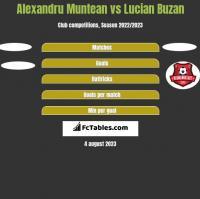 Alexandru Muntean vs Lucian Buzan h2h player stats