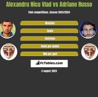 Alexandru Nicu Vlad vs Adriano Russo h2h player stats