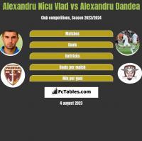 Alexandru Nicu Vlad vs Alexandru Dandea h2h player stats