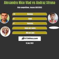 Alexandru Nicu Vlad vs Andraz Struna h2h player stats