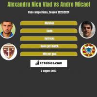 Alexandru Nicu Vlad vs Andre Micael h2h player stats