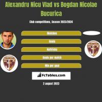 Alexandru Nicu Vlad vs Bogdan Nicolae Bucurica h2h player stats