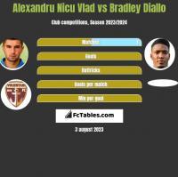 Alexandru Nicu Vlad vs Bradley Diallo h2h player stats