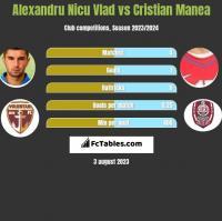 Alexandru Nicu Vlad vs Cristian Manea h2h player stats