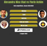 Alexandru Nicu Vlad vs Florin Achim h2h player stats