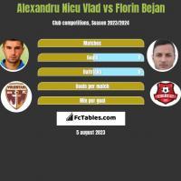 Alexandru Nicu Vlad vs Florin Bejan h2h player stats