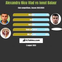Alexandru Nicu Vlad vs Ionut Balaur h2h player stats