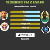 Alexandru Nicu Vlad vs Kevin Boli h2h player stats