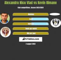 Alexandru Nicu Vlad vs Kevin Rimane h2h player stats