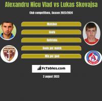 Alexandru Nicu Vlad vs Lukas Skovajsa h2h player stats