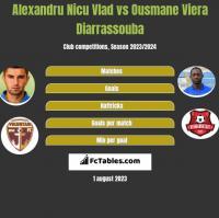 Alexandru Nicu Vlad vs Ousmane Viera Diarrassouba h2h player stats