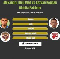 Alexandru Nicu Vlad vs Razvan Bogdan Nichita Patriche h2h player stats
