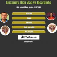 Alexandru Nicu Vlad vs Ricardinho h2h player stats