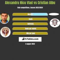 Alexandru Nicu Vlad vs Cristian Albu h2h player stats