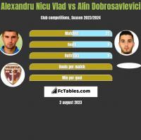 Alexandru Nicu Vlad vs Alin Dobrosavlevici h2h player stats