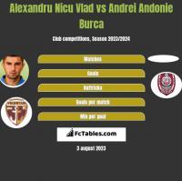 Alexandru Nicu Vlad vs Andrei Andonie Burca h2h player stats