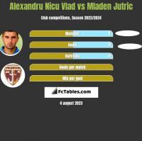 Alexandru Nicu Vlad vs Mladen Jutric h2h player stats