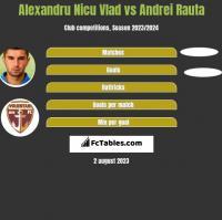 Alexandru Nicu Vlad vs Andrei Rauta h2h player stats