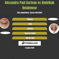 Alexandru Paul Curtean vs Abdelhak Belahmeur h2h player stats
