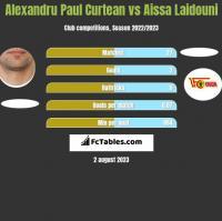 Alexandru Paul Curtean vs Aissa Laidouni h2h player stats